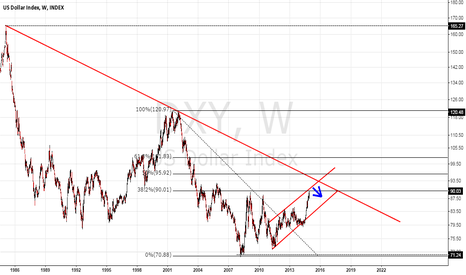 DXY: Dollar Index might take a break