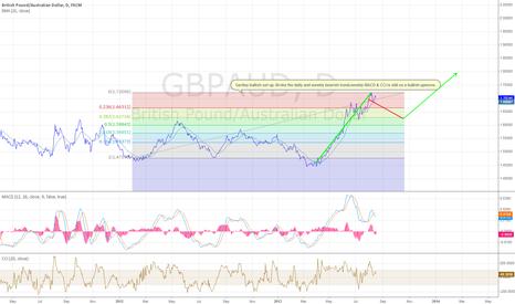 GBPAUD: GBP/AUD Bullish Set-up