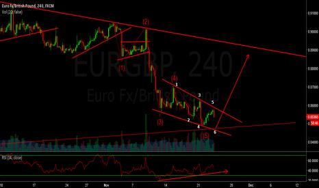EURGBP: eurgbp - long - falling wedge