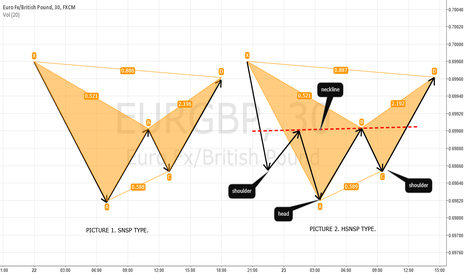 EURGBP: Thoughts about bat pattern. Some tips and secrets. Part IX.
