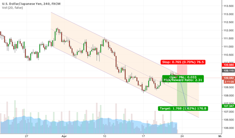 USDJPY: USDJPY Short Setup off Retrace