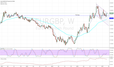 EURGBP: EURGBP weekly chart downward channel appearing