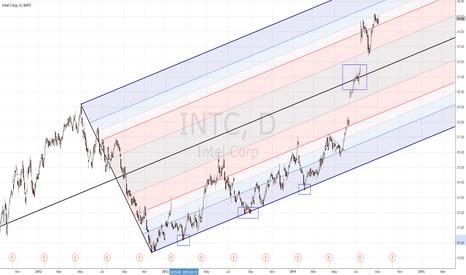INTC: INTC LT pitchfork