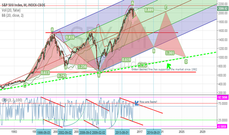 SPX: Is it just me?