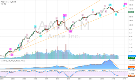 AAPL: AAPL , monthly Wave Count