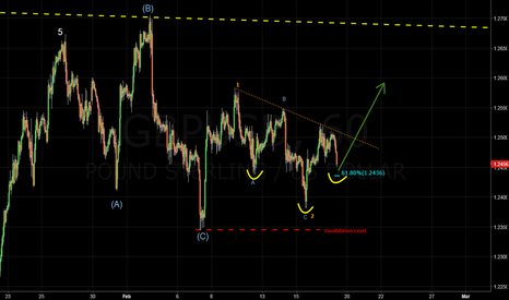 GBPUSD: GBPUSD - Almost there! Get ready