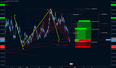 XAUUSD: XAUUSD with Harmonic moving