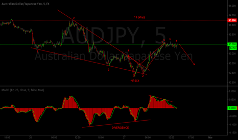 AUDJPY: AUDJPY Short Before the Bell