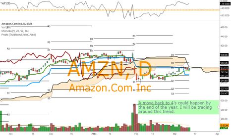 AMZN: AMZN -Getting its MOJO back