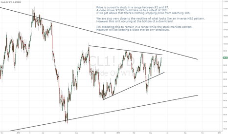 CL1!: Crude Oil wedge pattern