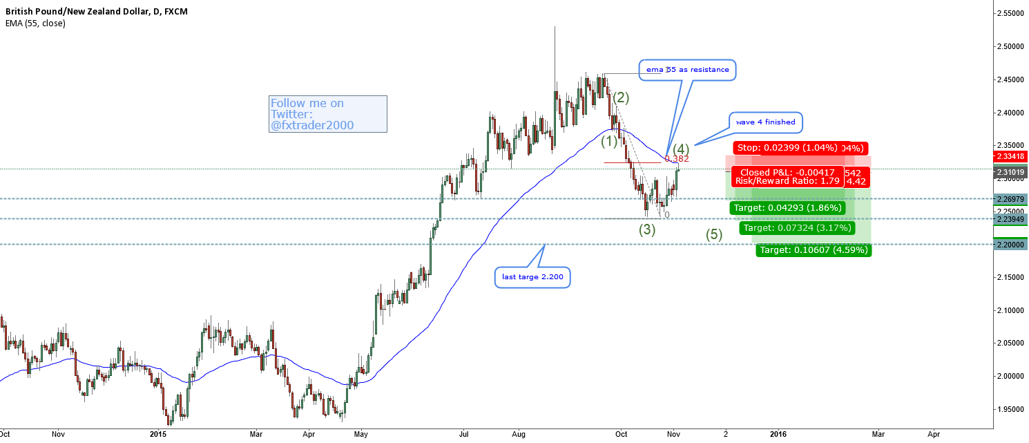 GBPNZD-correction finished