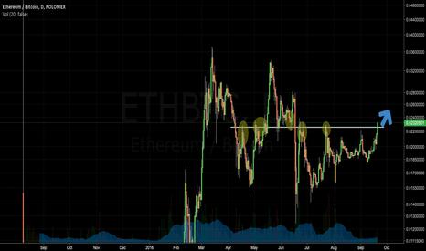 ETHBTC: ETH new run up devcon2