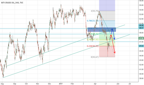 USOIL: Incoming US Oil Bear Trend Continuation