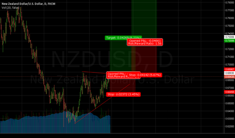 NZDUSD: NZDUSD - Long with Correlated Commodities