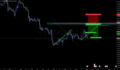 USDCAD: Something to look for...