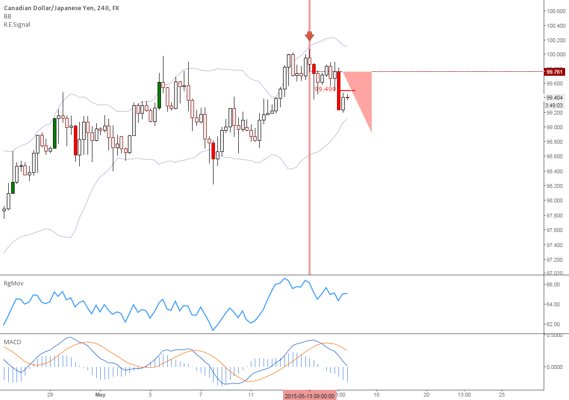 CADJPY: BOJ might help me short it