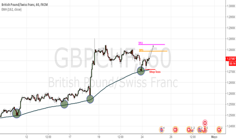 GBPCHF: EMA 162 como soporte importante