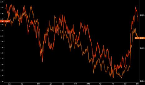 HG1!/GC1!: Copper/Gold vs US10Y