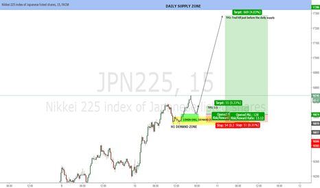 JPN225: NIKKEI 15MIN. : 15MIN. ORIGINAL DEMAND ZONE