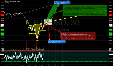 BTCUSD: 2 POSSIBLE SCENARIOS OF HOW POTENTIAL REVERSAL MIGHT TURN OUT