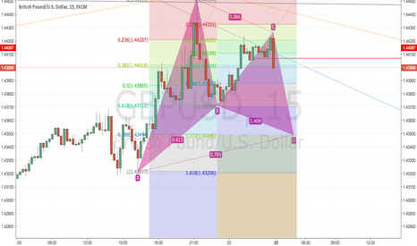 GBPUSD: Gartley Pattern (Long)