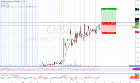CNBX: Waiting Breakout Historical RES. $0.245