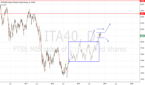 ITA40: Ftse mib future view