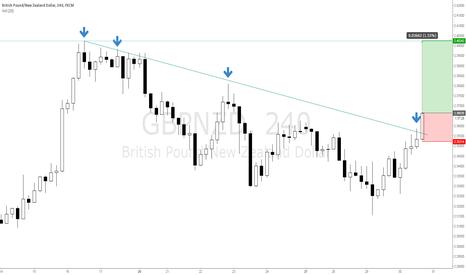 GBPNZD: 4 hour GBPNZD trendline broken