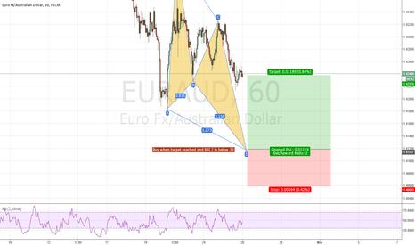 EURAUD: EUR/AUD 1HR Bullish Butterfly