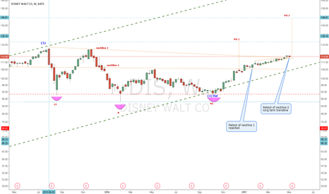 DIS: DIS-iHNS pattern with two possible necklines and 2 price targets
