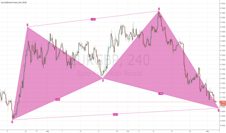EURGBP: potential bullish cypher