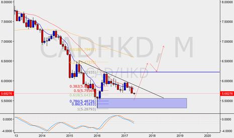 CADHKD: CAD/HKD
