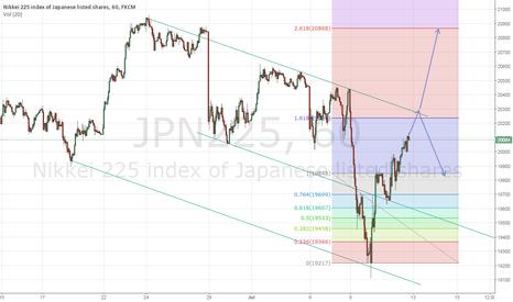 JPN225: NIKKEI 225 Range of Trade