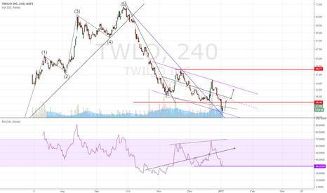 TWLO: TWLO Long rebound with trend reversal chance
