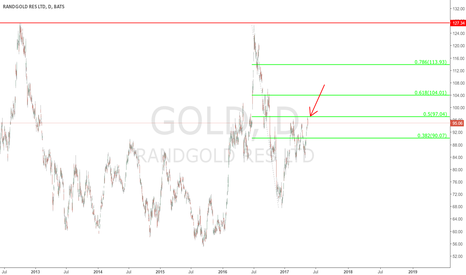 GOLD: Gold - Daily