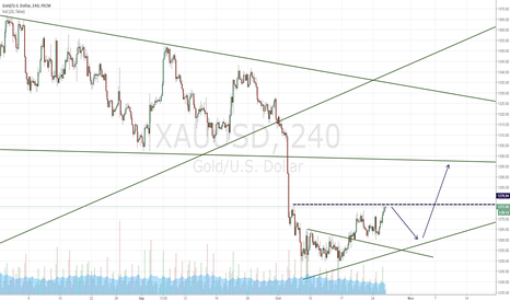 XAUUSD: Small Sell First, Big Buy later