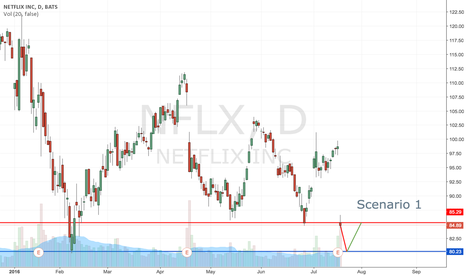 NFLX: NFLX Has TWO Scenarios
