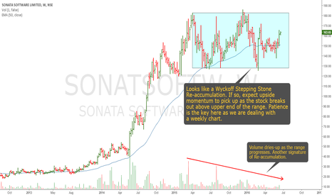 SONATSOFTW: Sonata Software: Another Wyckoff Re-accumulation Candidate