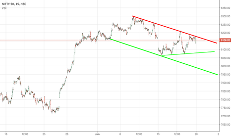 NIFTY: Nifty downward channel