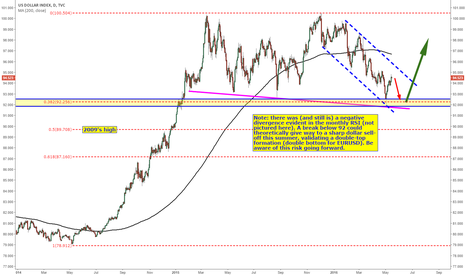 DXY: One possible bullish scenario for the dollar