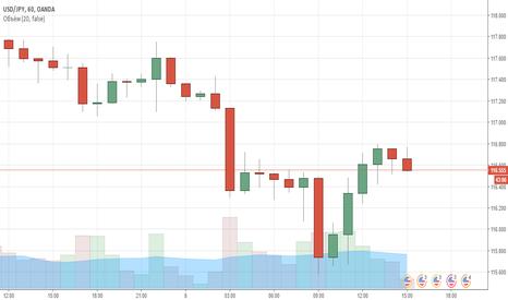 USDJPY: Еще Продажа! USD/JPY
