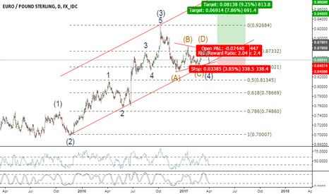 EURGBP: Possible Wave 5 to follow completion of Wave 4 (Triangle)