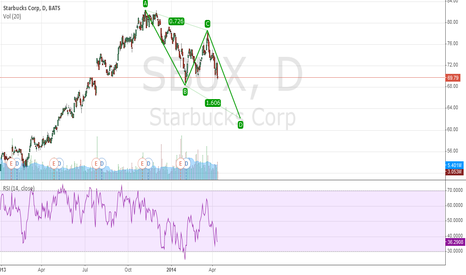 SBUX: SUBX CONTINUE DOWN TREND