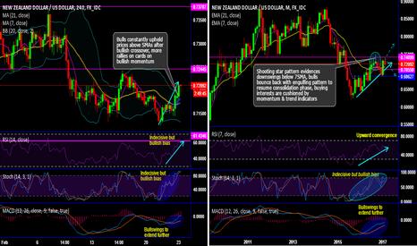 NZDUSD: NZD/USD Chartpack - Technicals & Trading Setup