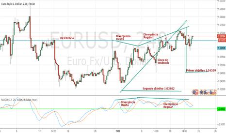 EURUSD: EURUSD gráfico de 4H en que situación está hoy.