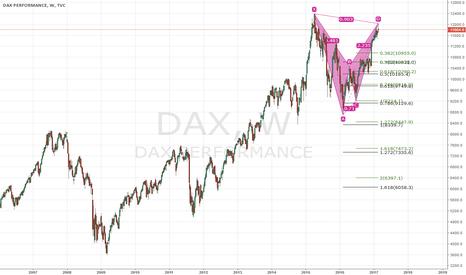DAX: Bearish BAT pattern on German DAX
