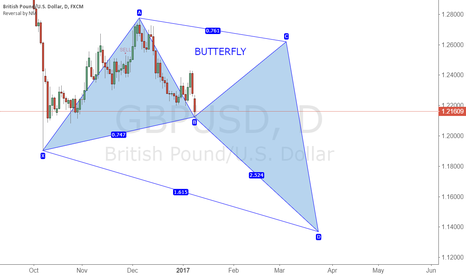 GBPUSD: GBPUSD Butterfly Possible on daily , Watch out for it !!