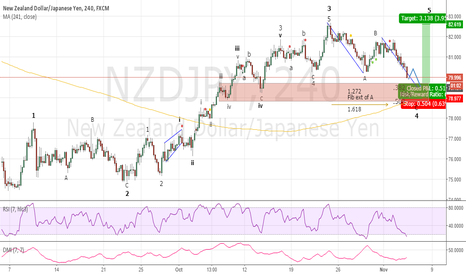 NZDJPY: Zig Zag Into Large Support Zone ???