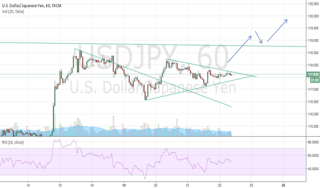 USDJPY: Update chart continuous uptrend