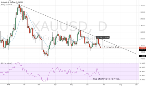 XAUUSD: Gold on the long